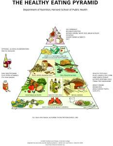 HealthyEatingPyramid-HighRes